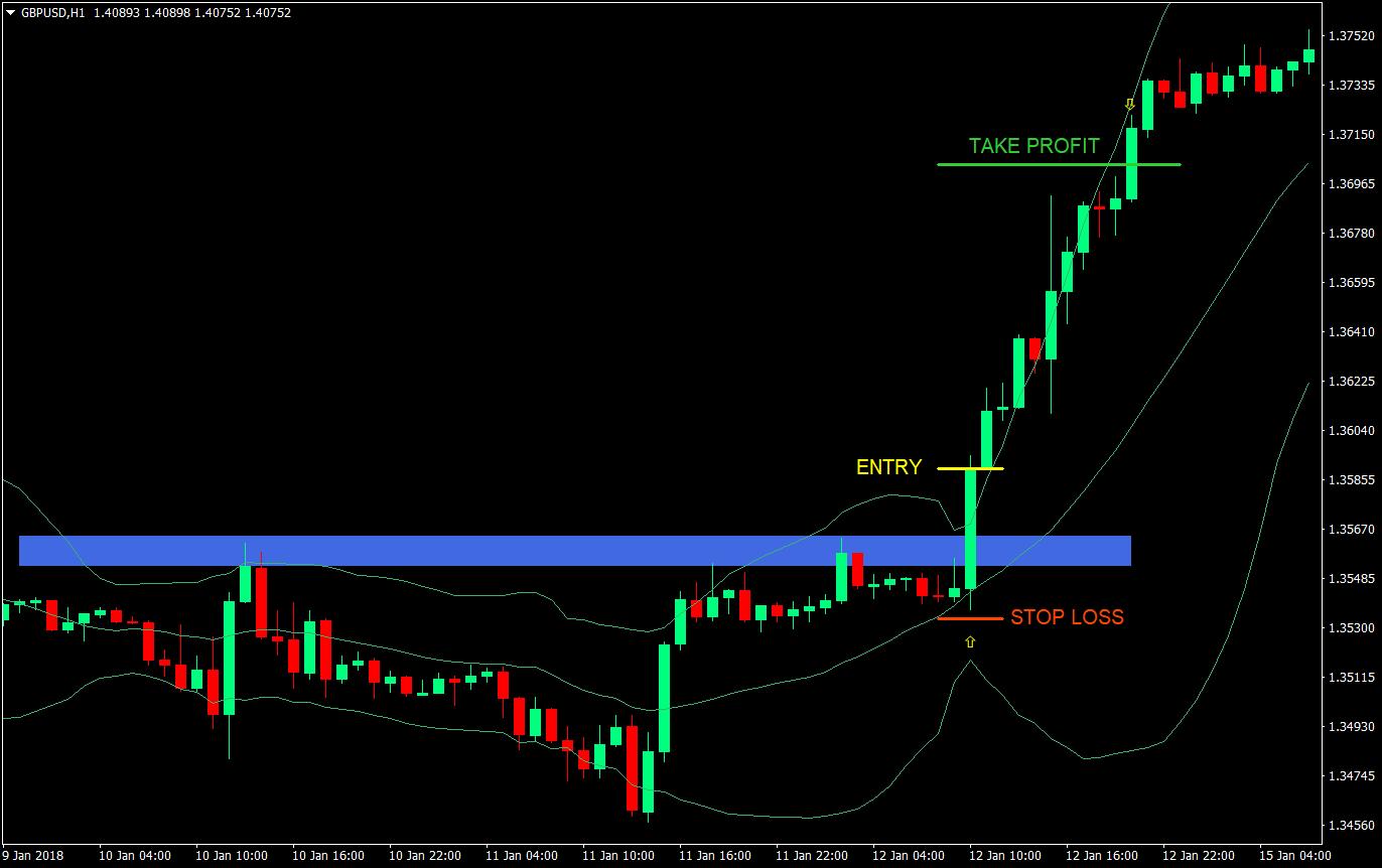 Un exemplu al unei strategii simple de trading Despre Admiral Markets