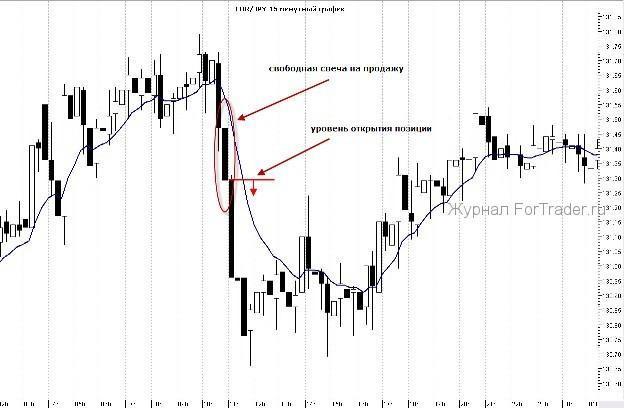 5 Lumanari Inversarea Optiuni binare de strategie comercială | hegymaszas.ro