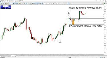 Cum să Trade Cu linii de retragere Fibonacci pe opțiunea IQ