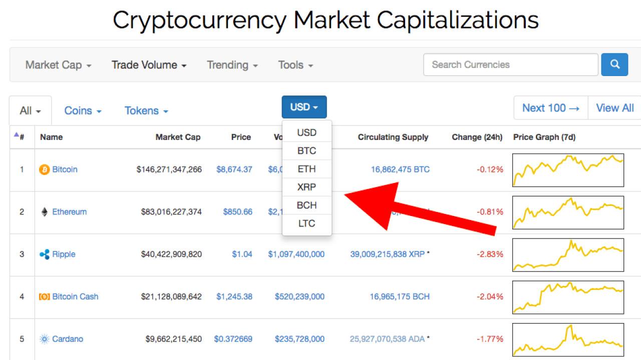 Prețul Bitcoin s-a prăbușit cu de dolari într-o oră, pe fondul crizei coronavirus COVID