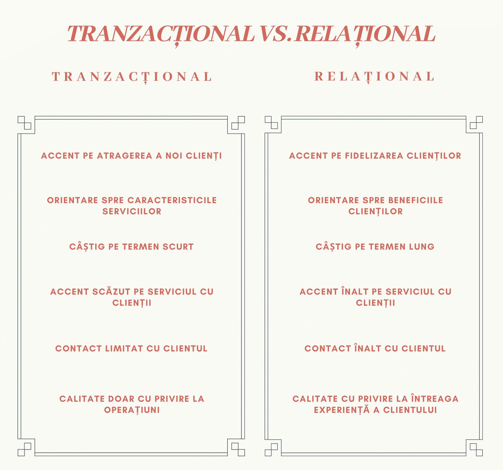 Termen tranzacționare scurt pe