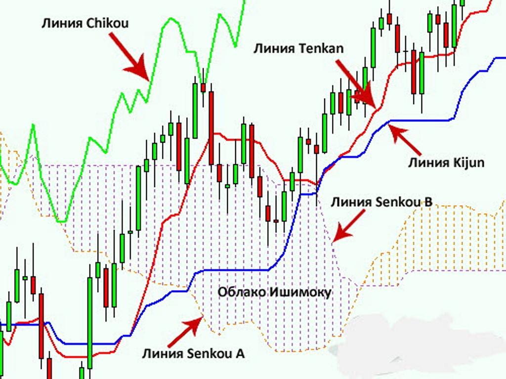 Nori Ichimoku pentru opțiuni binare amploarea stării de spirit a traderilor asupra opțiunilor binare