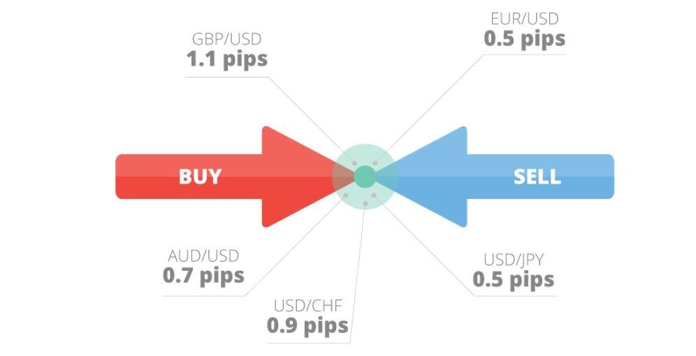 Cum Să Elaborați Un Plan de Tranzacționare | Ghid Complet 2020