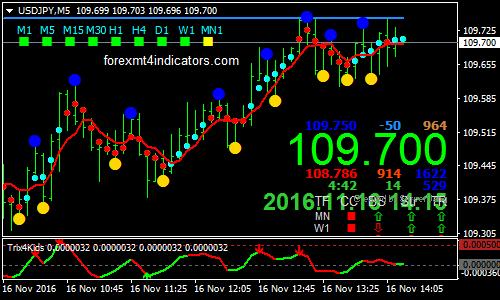 indicator mt4 pentru opțiuni binare semnale pentru opțiunea binară
