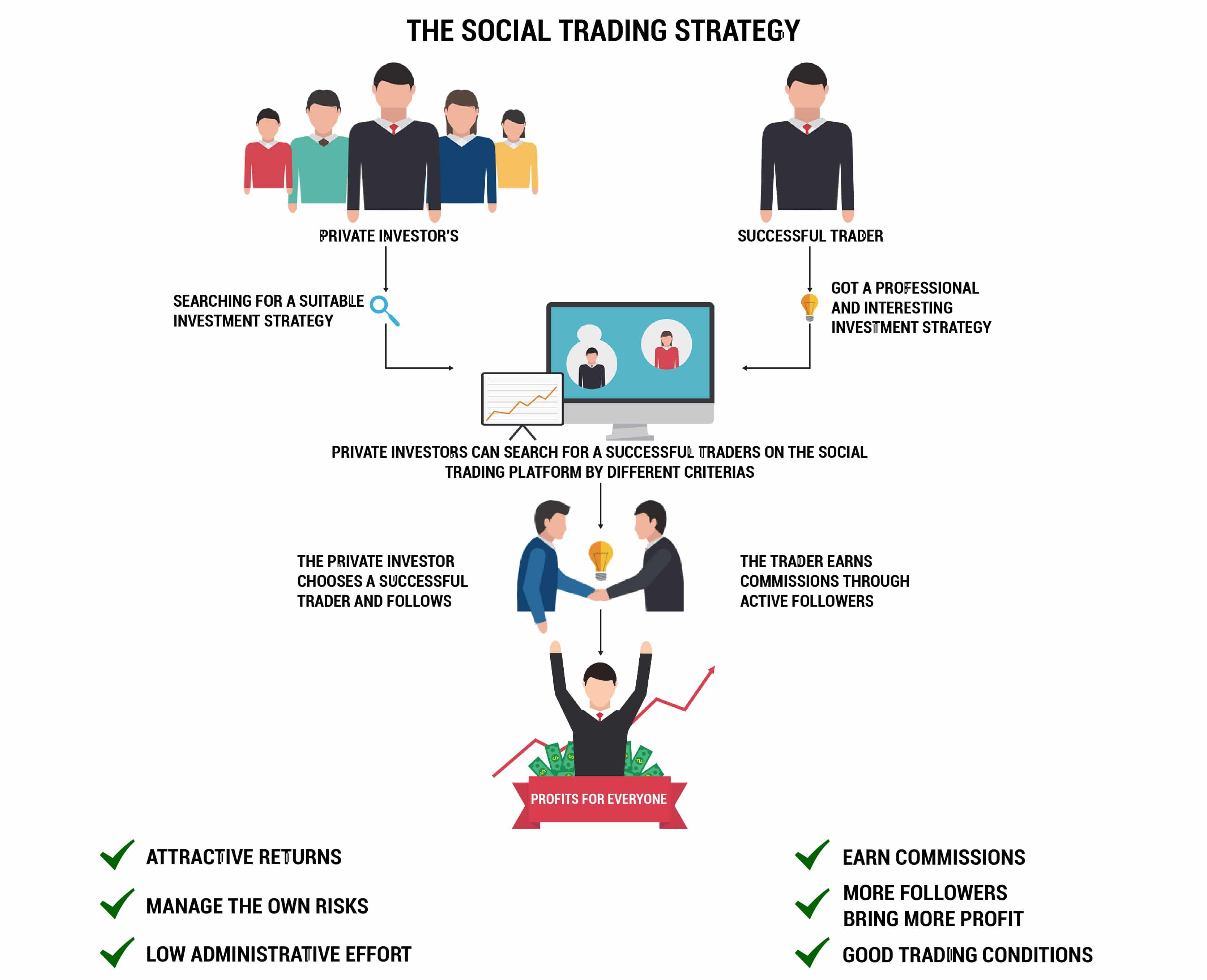 copierea tranzacțiilor comercianților binari de succes câștiguri de bani pe internet