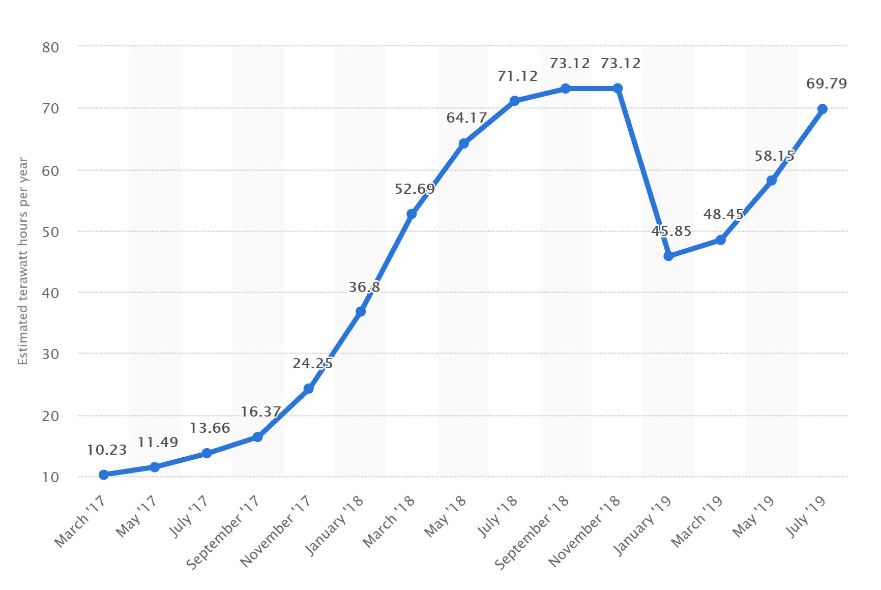 graficul ratei de numerar bitcoin