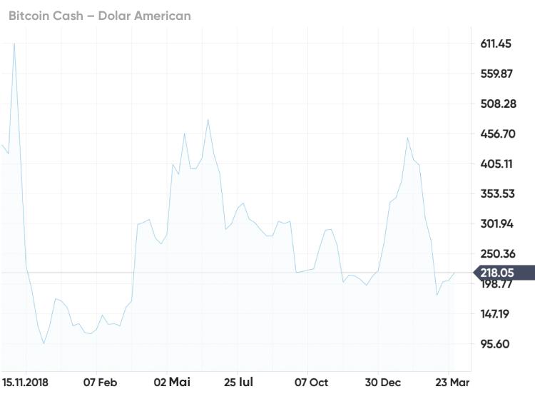 Todas precio criptomonedas en tiempo real, este prea târziu pentru a investi în bitcoin și ethereum