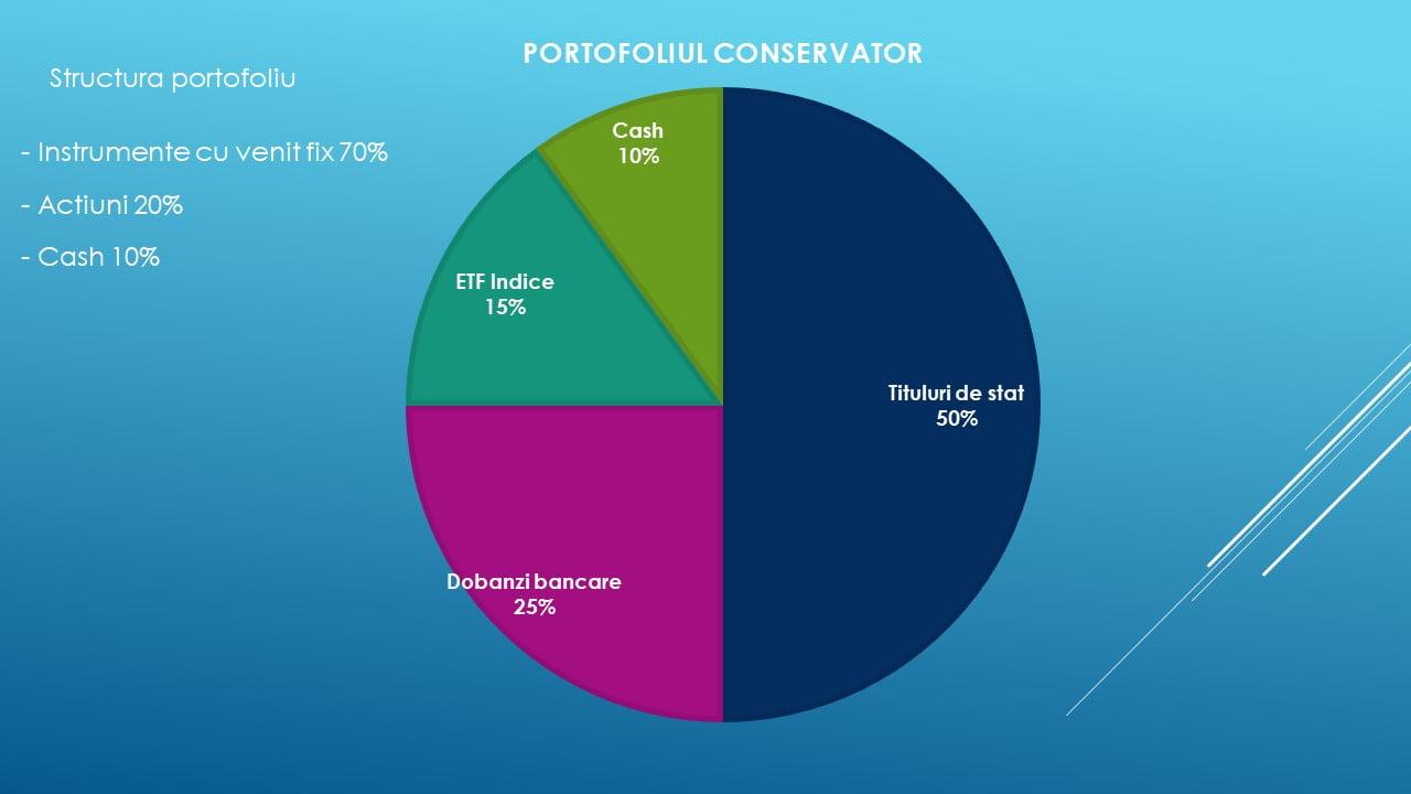 Portofolii individuale de investiții