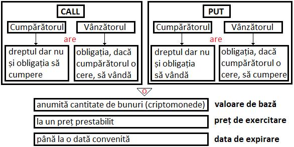 conceptul unei opțiuni tipuri de strategii de opțiuni de opțiuni
