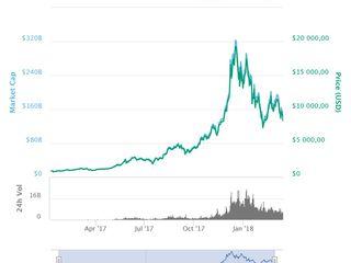 investind în riscuri bitcoin cum să faci bani stabili