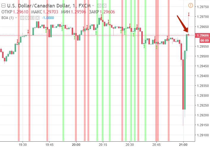 indicatori de opțiuni de bază bitcoin g