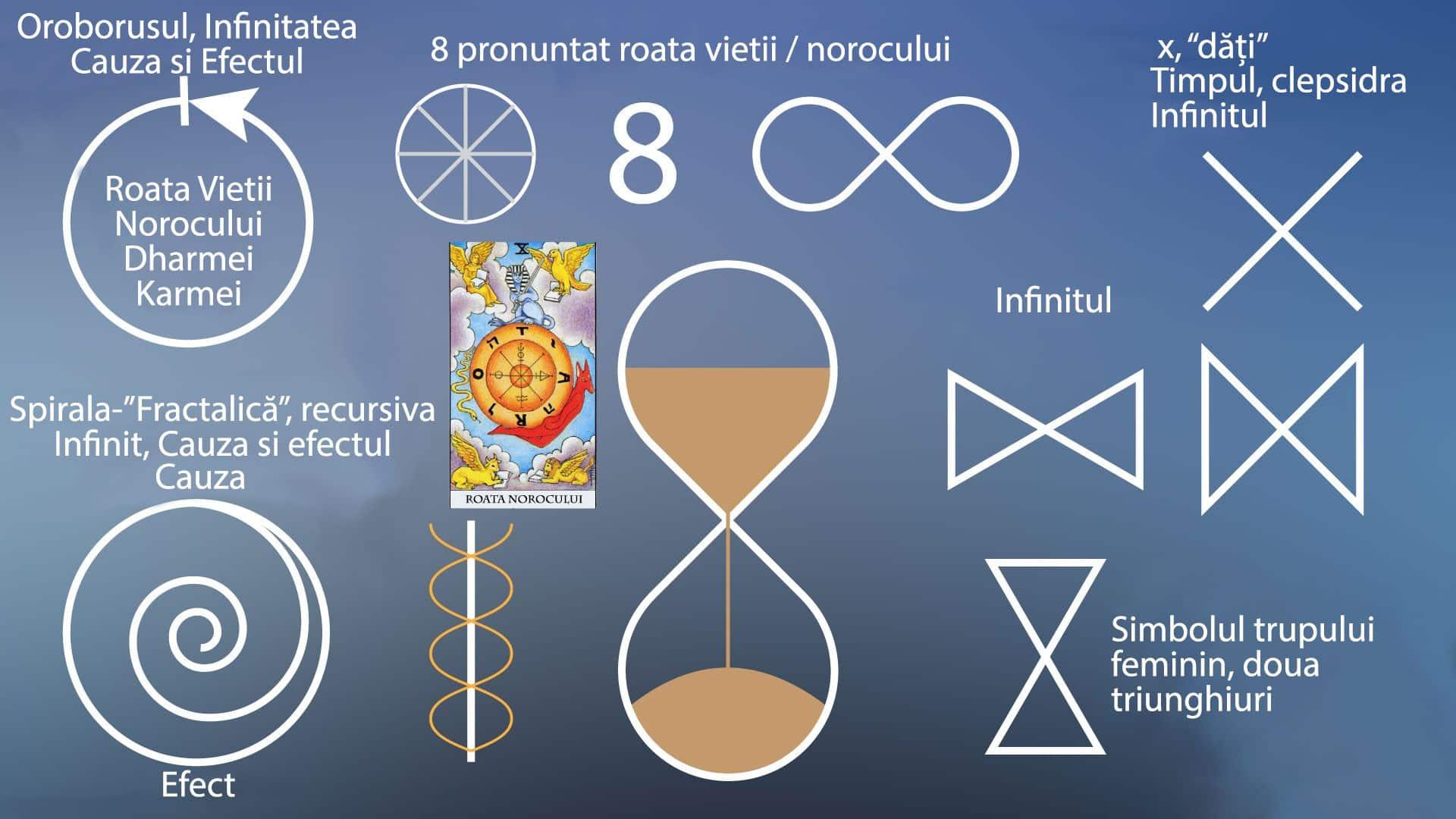 cum se folosește simbolul