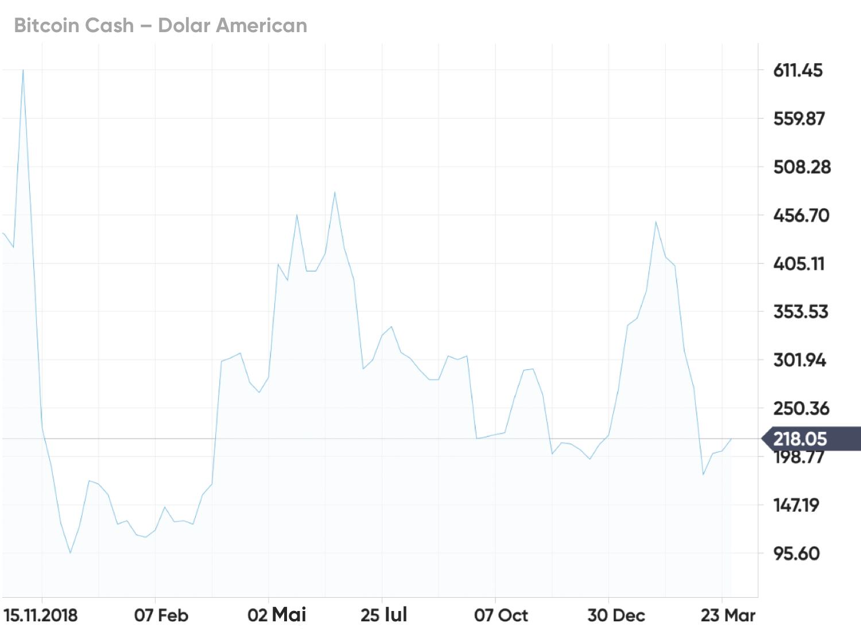 investind în riscuri bitcoin câștigați bani online de pe mobil