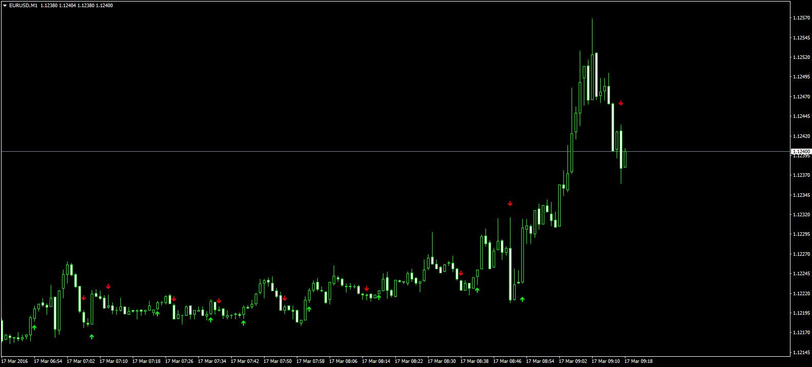Plat Trend Strategia comercială Opțiuni binare | hegymaszas.ro
