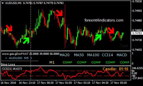 indicator demarker pentru opțiuni binare curs de schimb de tranzacționare a opțiunilor