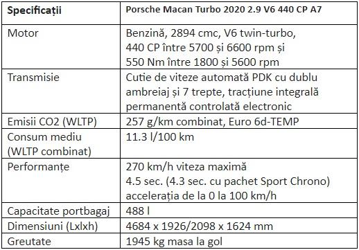 Porsche Macan Turbo - Cost