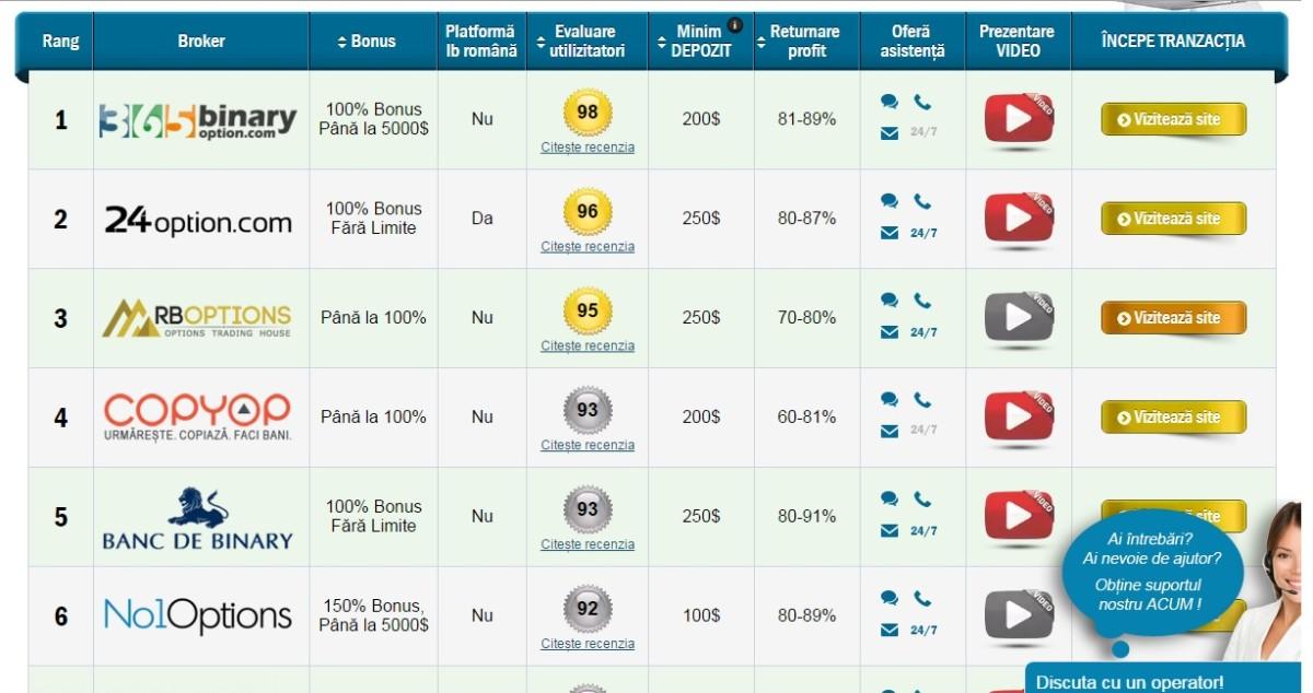 trei opțiuni binare de top opțiuni binare recenzii one touch