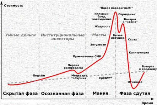 cum se compară liniile de tendință