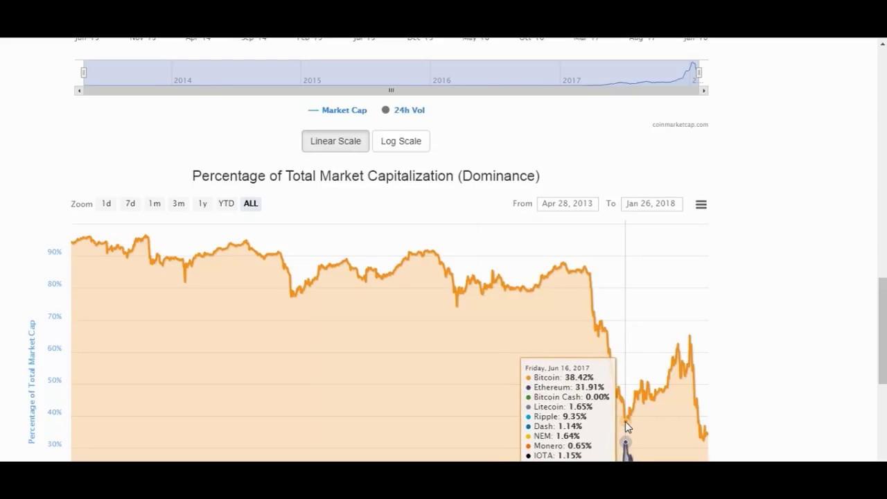 cum se face rapid bitcoin ce