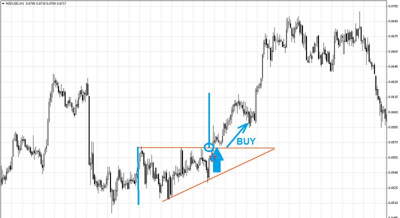 Strategia de tranzacționare a indicatorului Fibonacci strategie profitabilă pentru opțiuni binare q opton