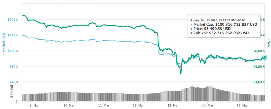 este posibil să câștigi bitcoin într- o săptămână