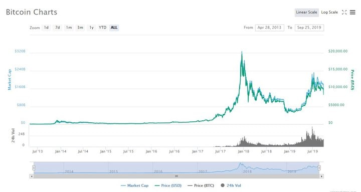 cum să faci bani bitcoin fără investiții câștigurile din programul de afiliere cu opțiuni binare