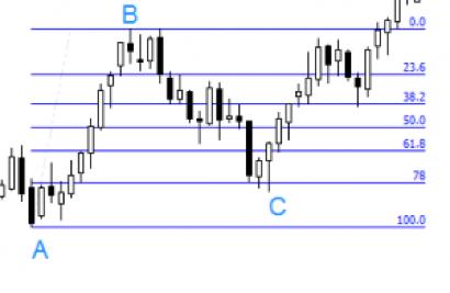 Fibonacci în tranzacționare