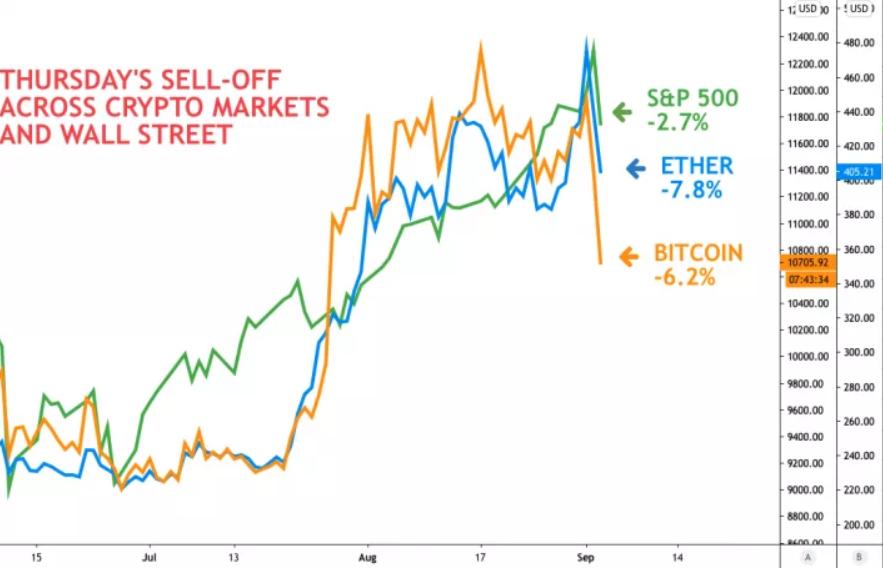 graficul prețului bitcoin în dolari
