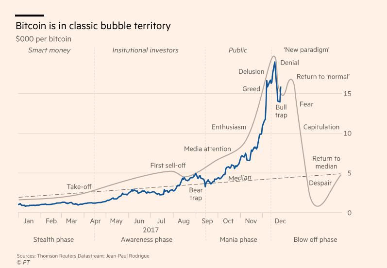 graficul prețurilor bitcoin în real