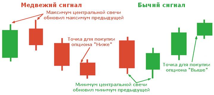indicatori de inversare pentru opțiuni binare
