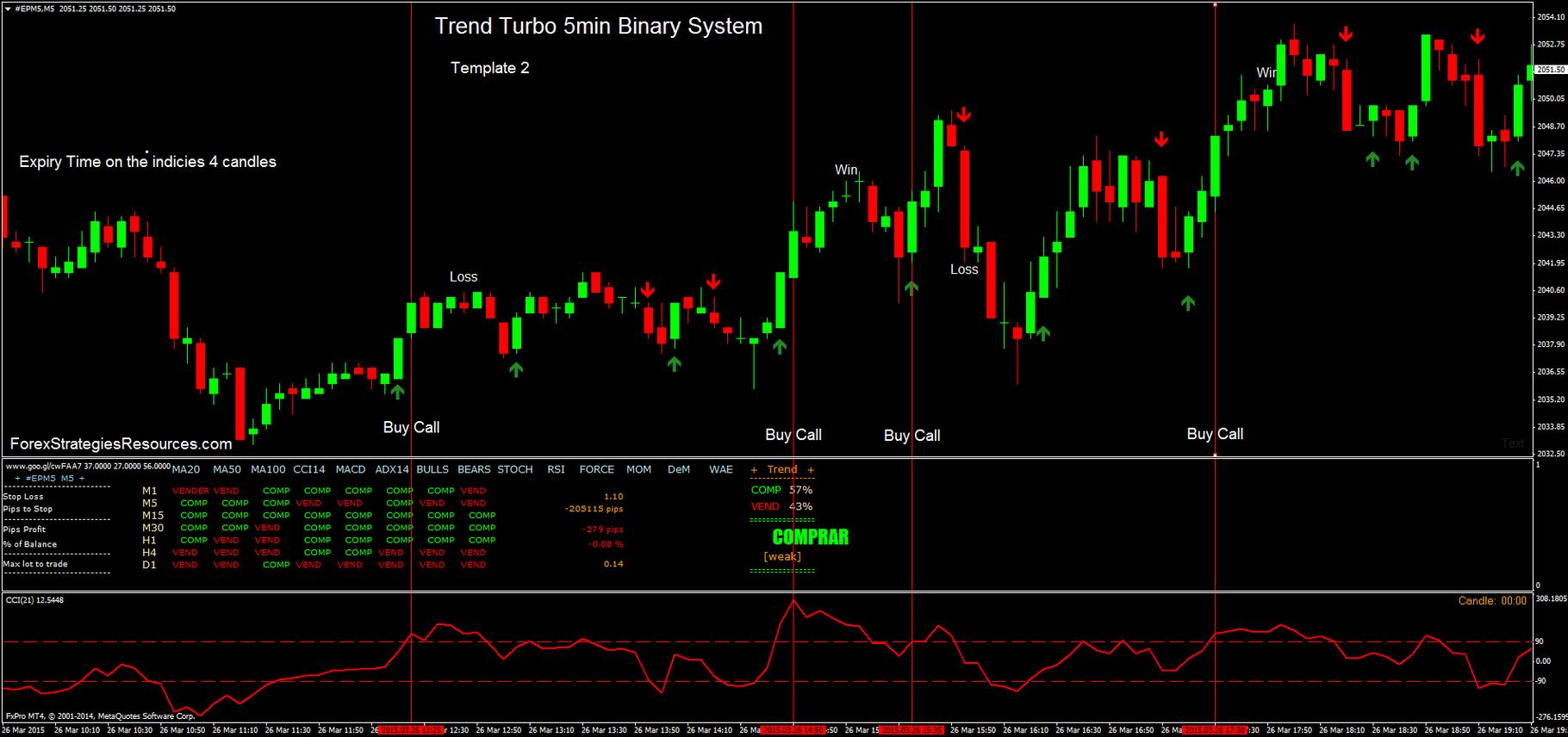 indicatori și strategii pentru opțiunile turbo strategii comerciale cu indicatori de pescuit