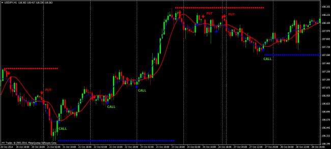 Fx Trend Trading Strategie Optiuni binare