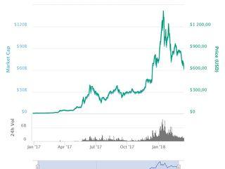 investiția în Bitcoins la dobândă