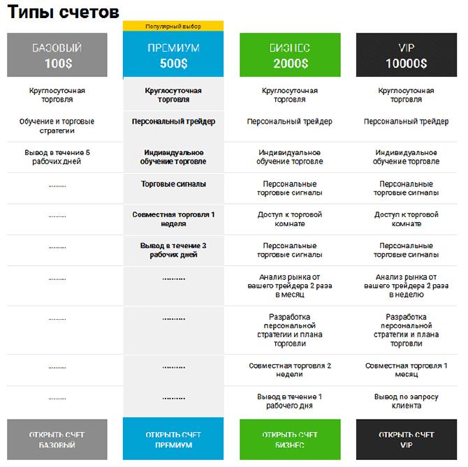 Lider de opțiuni binare Ce presupune să investești pe Forex online