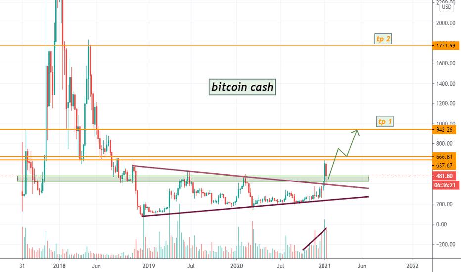 tradingview curs bitcoin