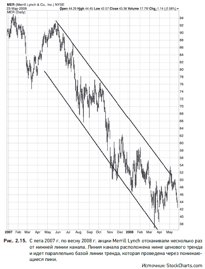 trasarea unui grafic cu linii de tendință