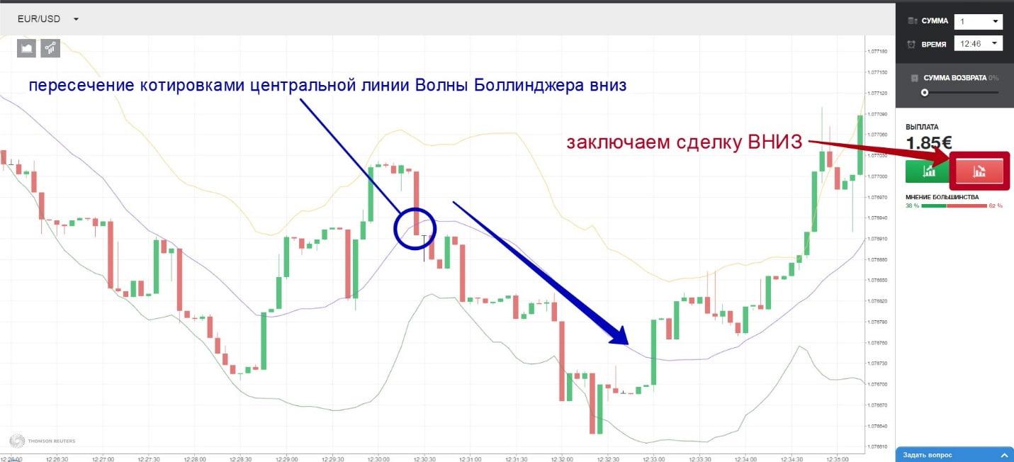Sistem de tranzacționare a indicatorilor pentru opțiuni binare. Indicatori