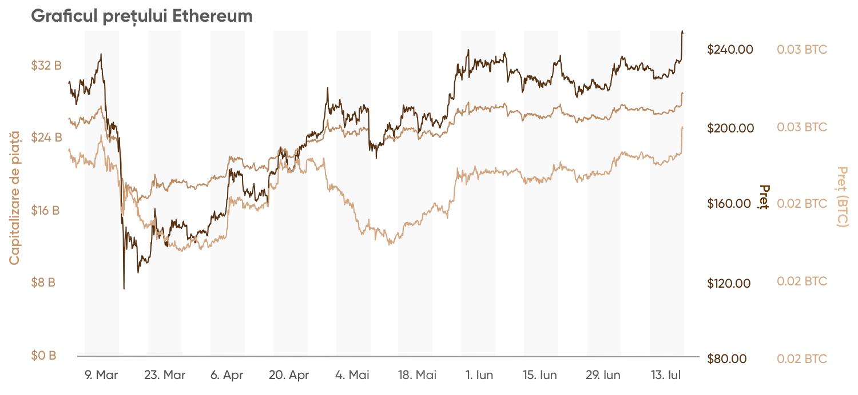 Dinamica creșterii Bitcoin formula de opțiuni