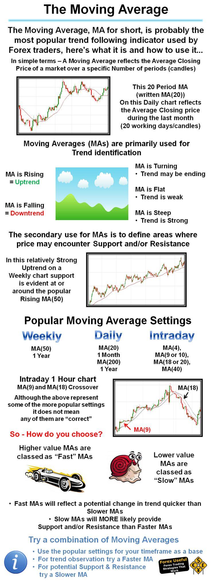 furtuna indicator strategie linie de tendință de extrapolare
