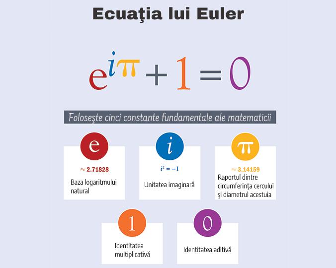 valurile lui Euler și practica definiției în tranzacționare opțiunile 10 din 10