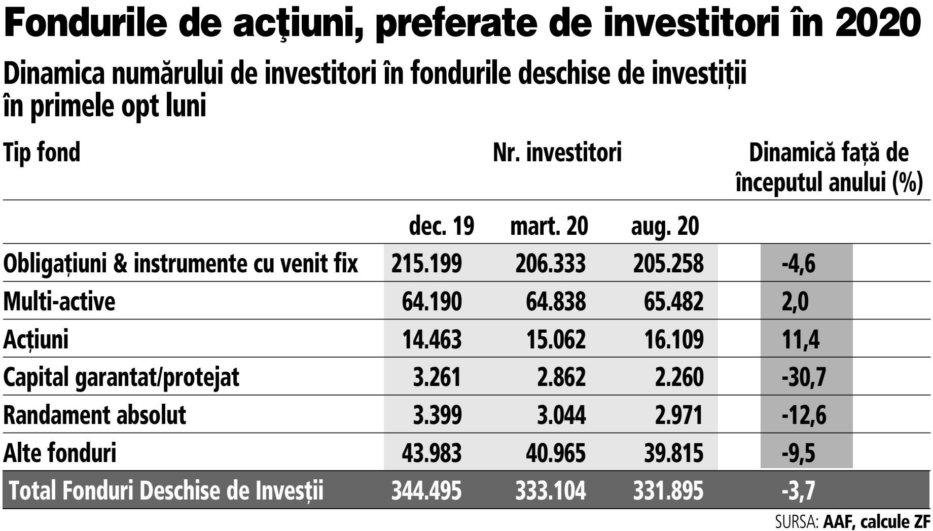 investiții în fonduri de internet