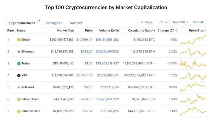 Dinamica creșterii Bitcoin schimburi de criptare de top