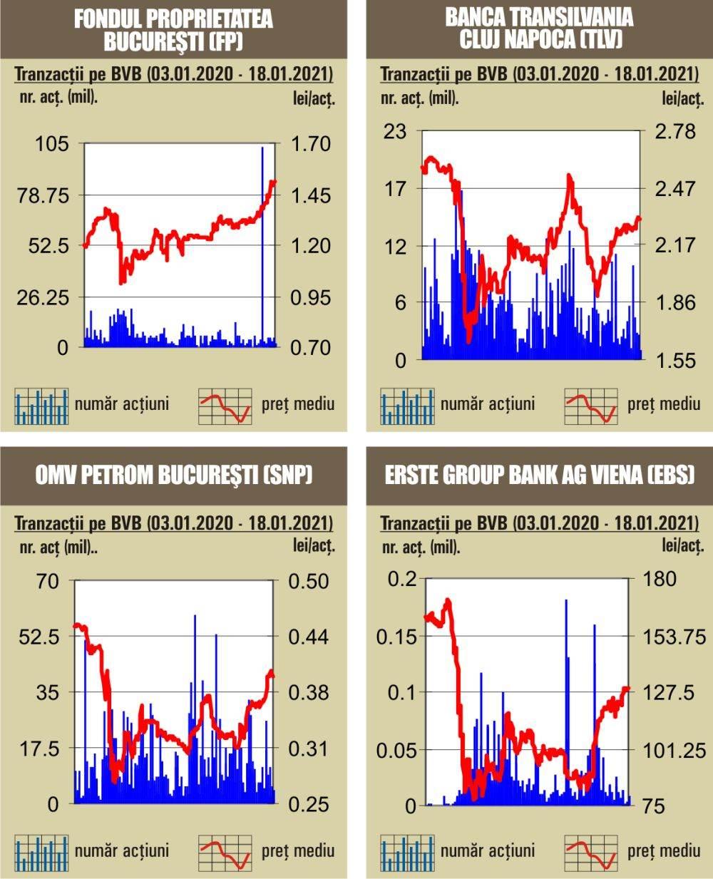 Panică pe burse: Piaţa din SUA se prăbuşeşte joi seară. Scăderi în masă pe Wall Street