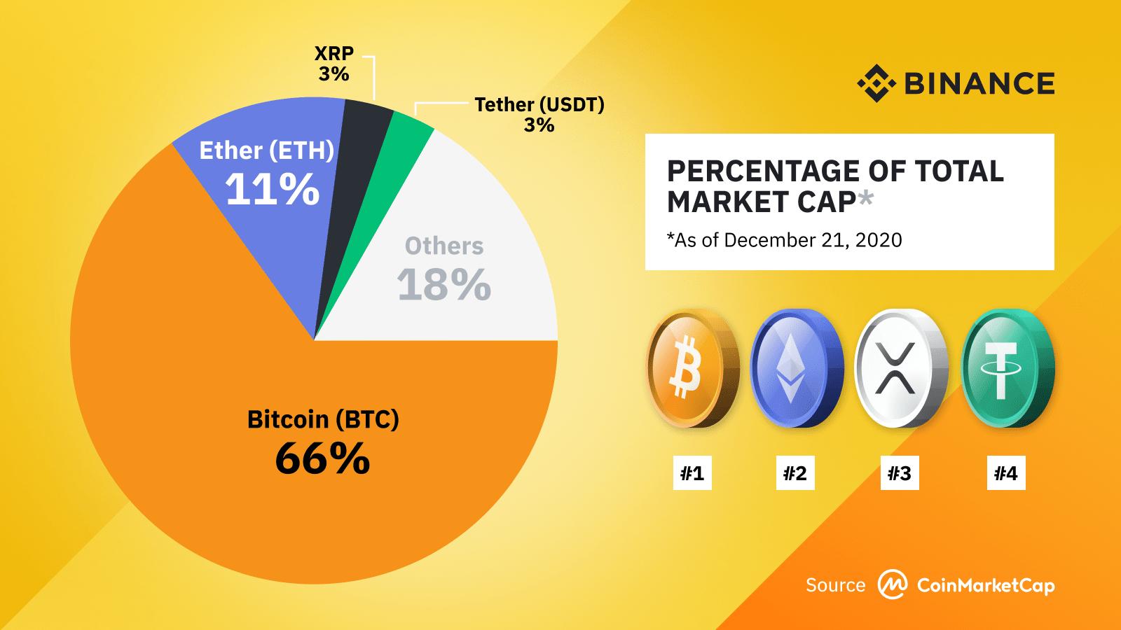 binance rate bitcoin