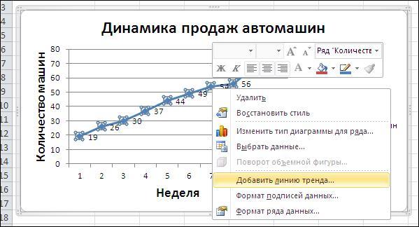 cum să adăugați o linie de tendință pe grafic