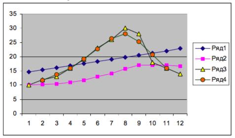 Adăugarea unei linii de medie mobilă sau de tendință într-o diagramă